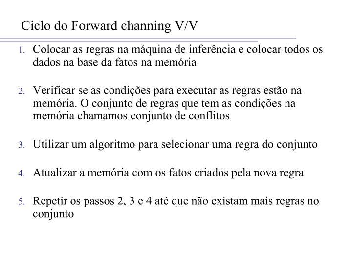 Ciclo do Forward channing V/V