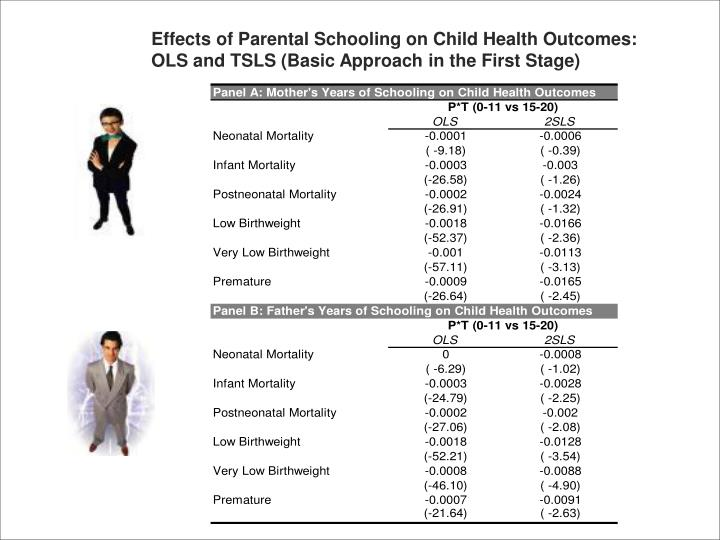 Effects of Parental Schooling on Child Health Outcomes: