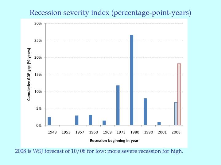 Recession severity index (percentage-point-years)
