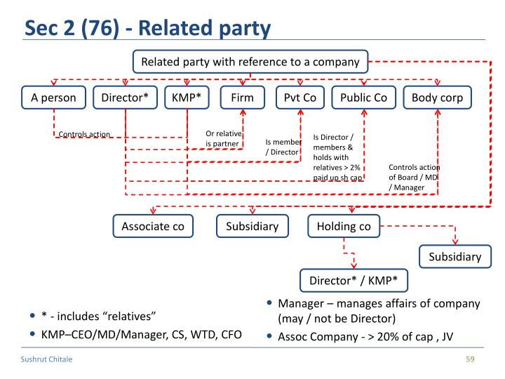 Sec 2 (76) - Related party