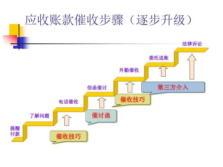 应收账款催收步骤(逐步升级)
