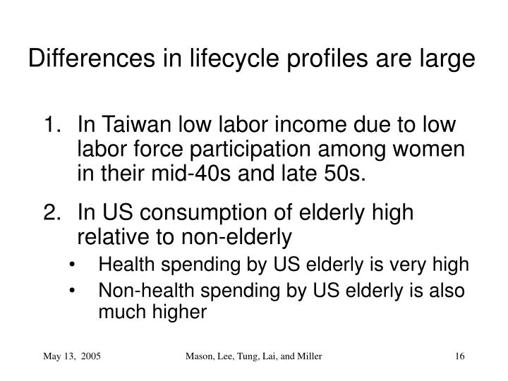 Differences in lifecycle profiles are large
