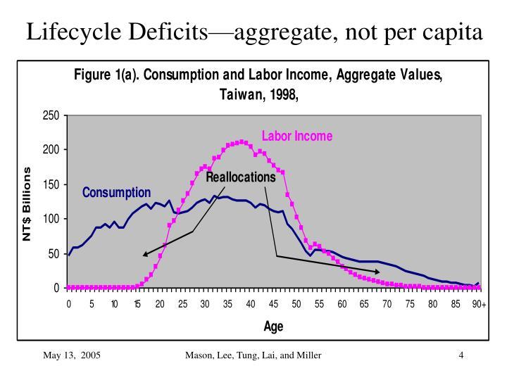 Lifecycle Deficits—aggregate, not per capita