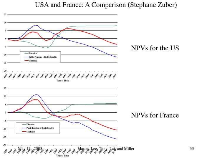 USA and France: A Comparison (Stephane Zuber)