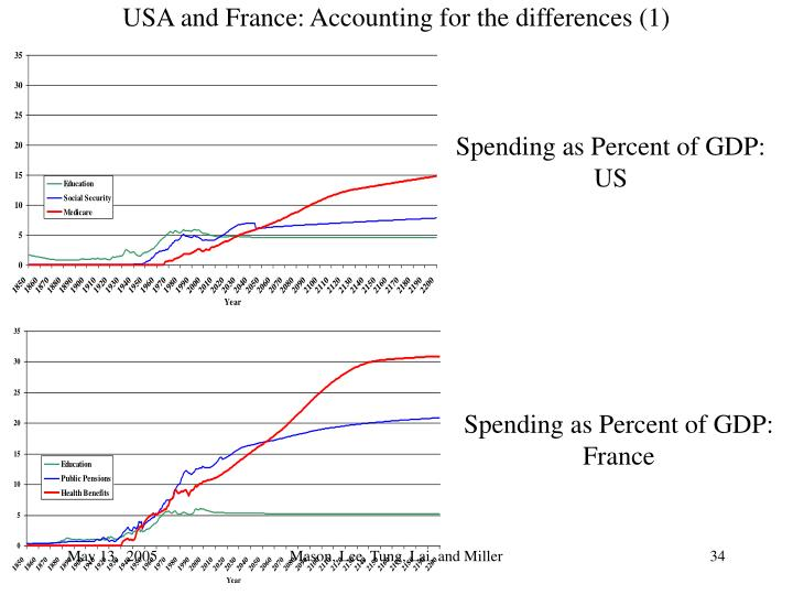 USA and France: Accounting for the differences (1)