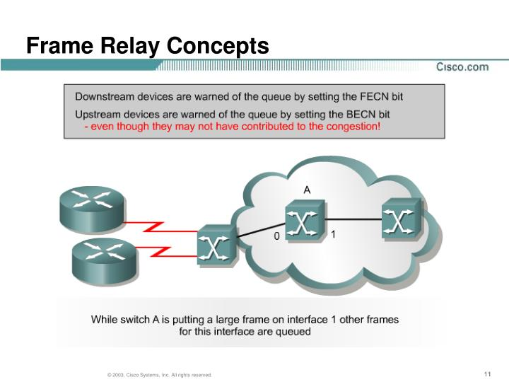 Frame Relay Concepts