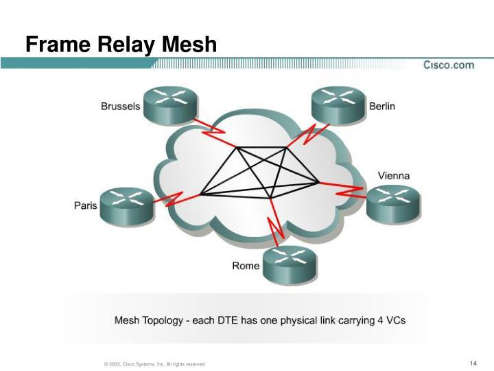 Frame Relay Mesh