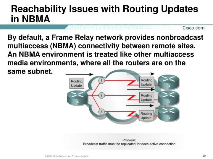 Reachability Issues with Routing Updates in NBMA