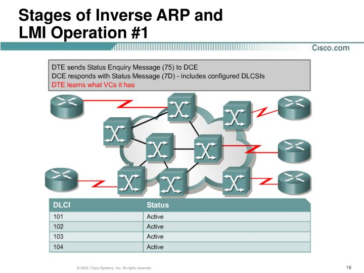 Stages of Inverse ARP and