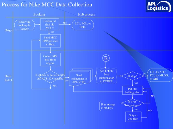 Process for Nike MCC Data Collection