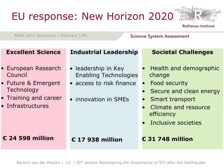 EU response: New Horizon 2020