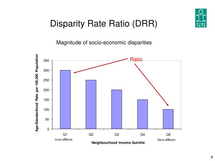 Disparity Rate Ratio (DRR)