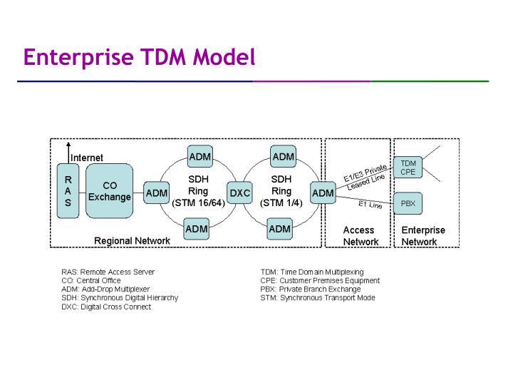 Enterprise TDM Model