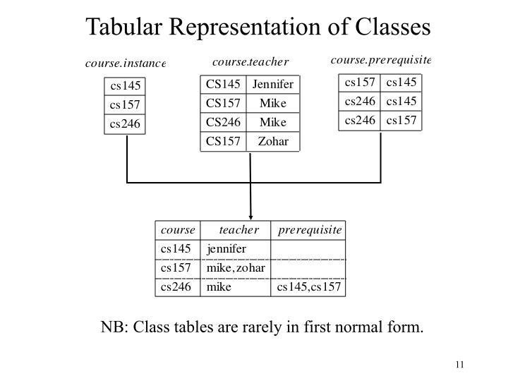 Tabular Representation of Classes