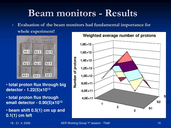 Beam monitors - Results
