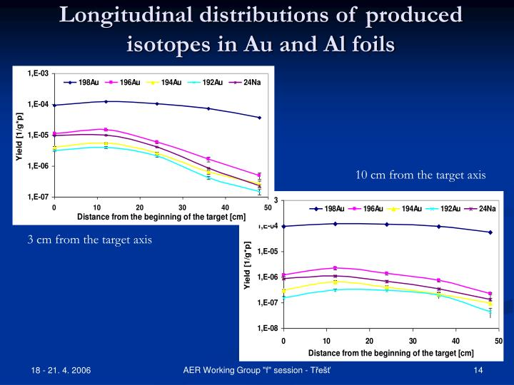 Longitudinal distributions of produced isotopes in Au and Al foils