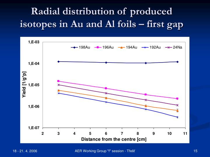 Radial distribution of produced isotopes in Au and Al foils – first gap