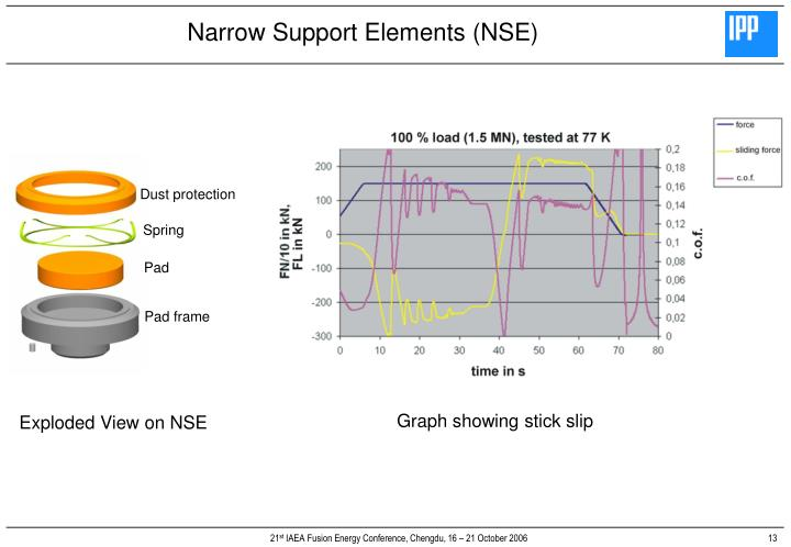 Narrow Support Elements (NSE)