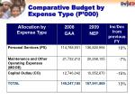 comparative budget by expense type p 000