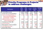 priority programs projects to address challenges1