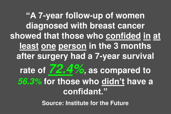 """A 7-year follow-up of women diagnosed with breast cancer showed that those who"