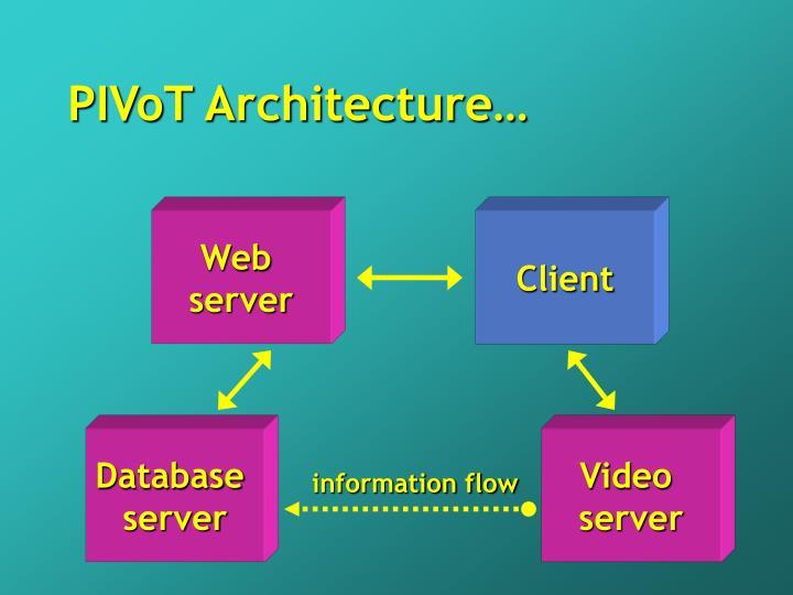 PIVoT Architecture…