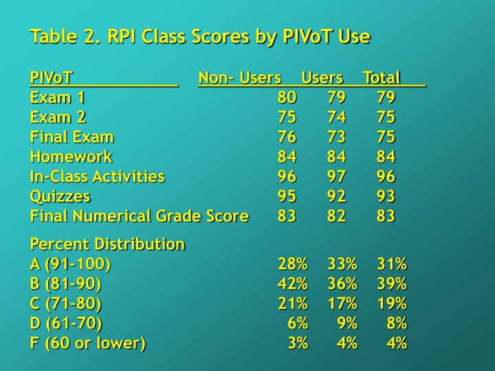 Table 2. RPI Class Scores by PIVoT Use