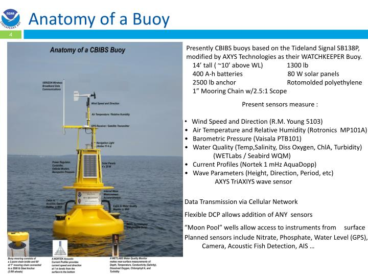 Ppt Noaa Chesapeake Bay Interpretive Buoy System Update Andrew