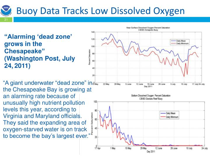 Buoy Data Tracks Low Dissolved Oxygen