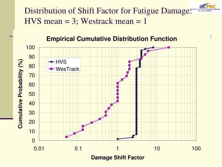 Distribution of Shift Factor for Fatigue Damage: