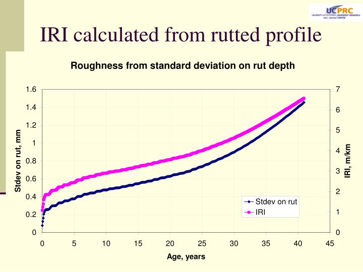 IRI calculated from rutted profile