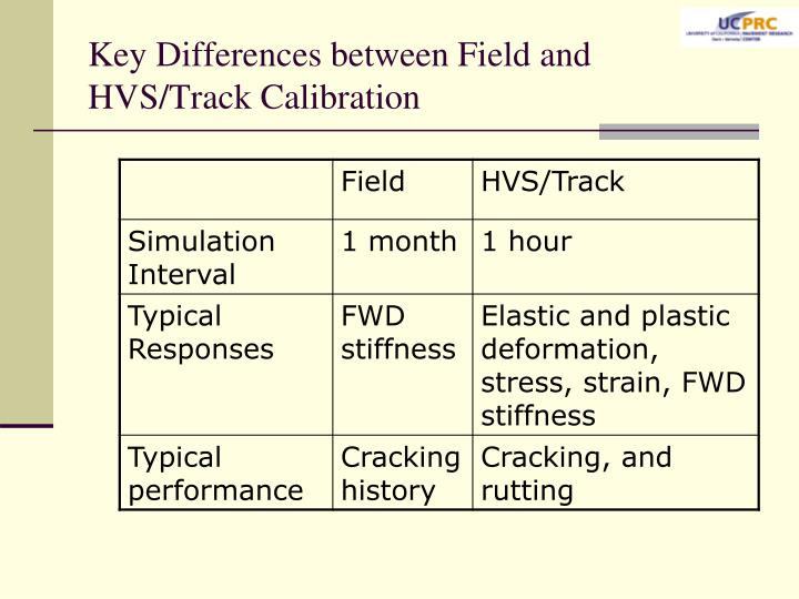 Key Differences between Field and HVS/Track Calibration