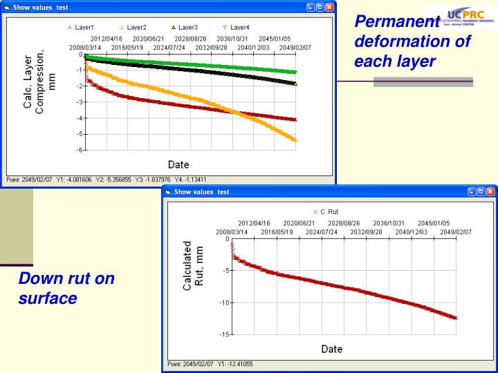 Permanent deformation of each layer