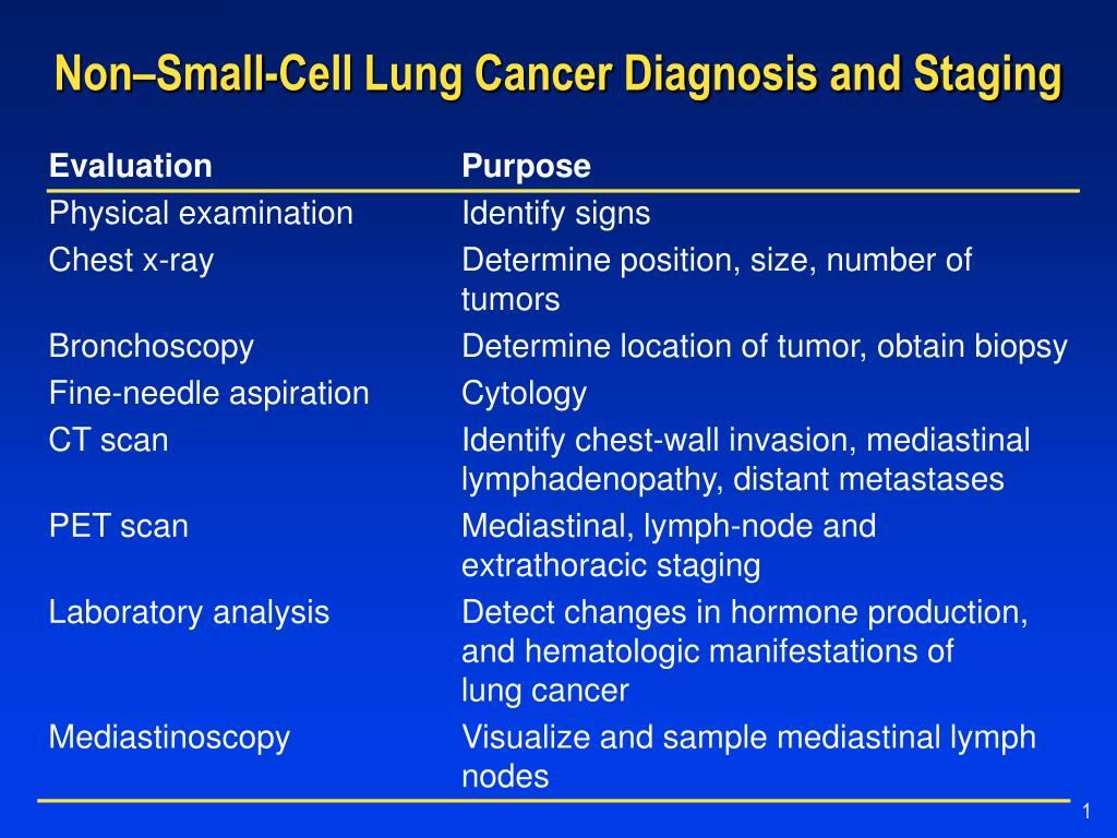 Radiotherapy for non small cell lung cancer.