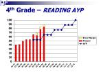 4 th grade reading ayp