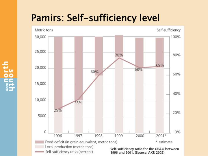 Pamirs: Self-sufficiency level