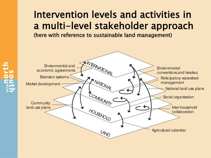 Intervention levels and activities in a multi-level stakeholder approach