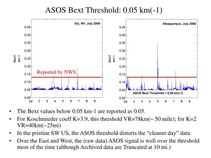 ASOS Bext Threshold: 0.05 km(-1)