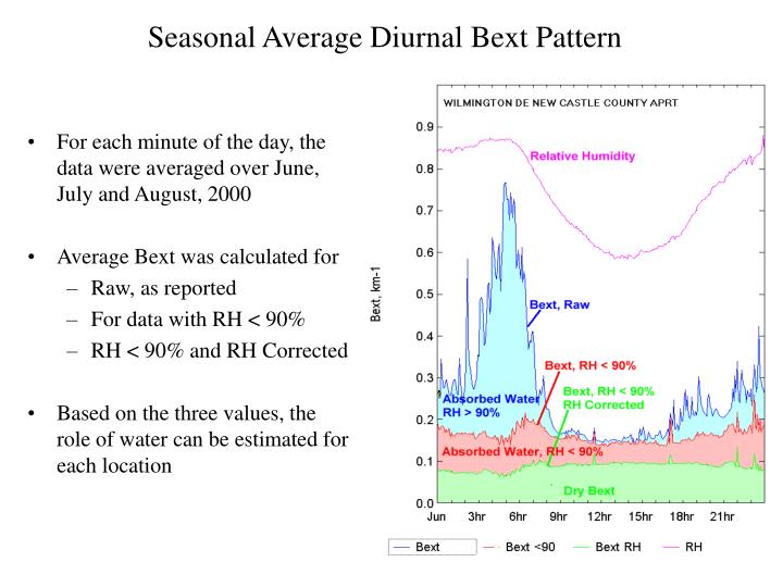 Seasonal Average Diurnal Bext Pattern