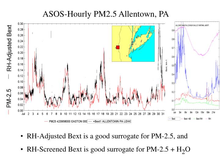 ASOS-Hourly PM2.5 Allentown, PA