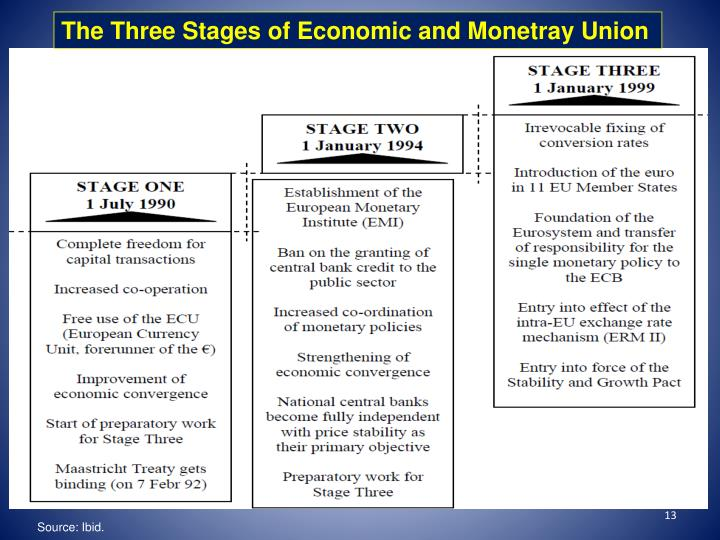 The Three Stages of Economic and Monetray Union