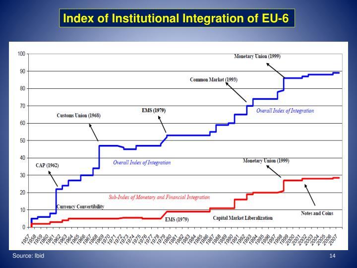 Index of Institutional Integration of EU-6