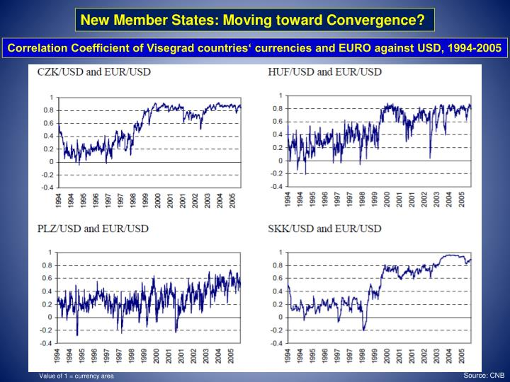New Member States: Moving toward