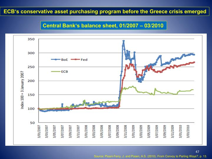ECB's conservative asset purchasing program before the Greece crisis emerged