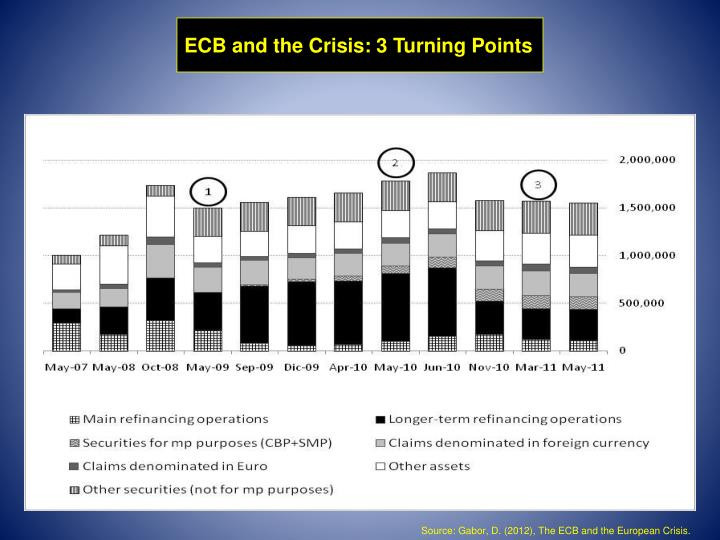 ECB and the Crisis: 3 Turning Points
