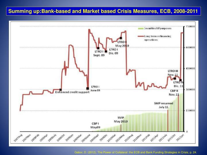 Summing up:Bank-based and Market based Crisis Measures, ECB, 2008-2011
