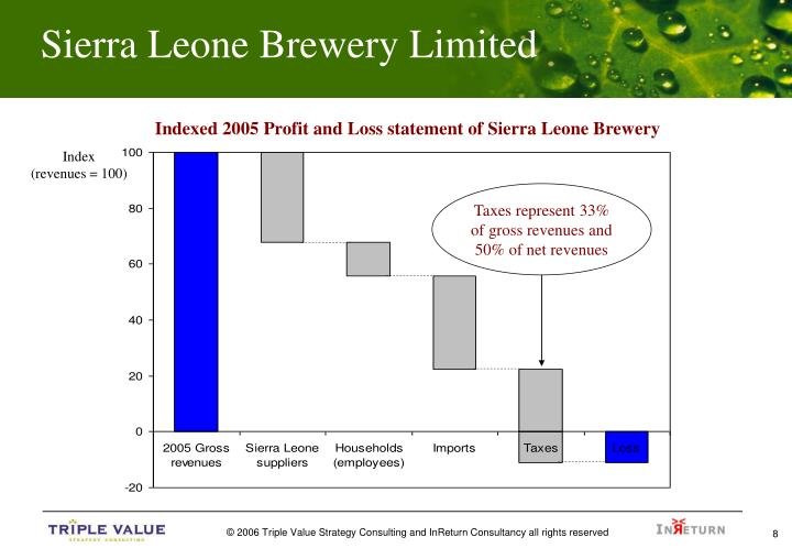 heineken sierra leone Heineken in sierra leone - local heineken in sierra leone the local sourcing of sorghum by the sierra leone brewery limited (slbl) roos apotheker 1 page 2 and 3: content 1.