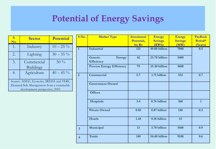 Potential of Energy Savings