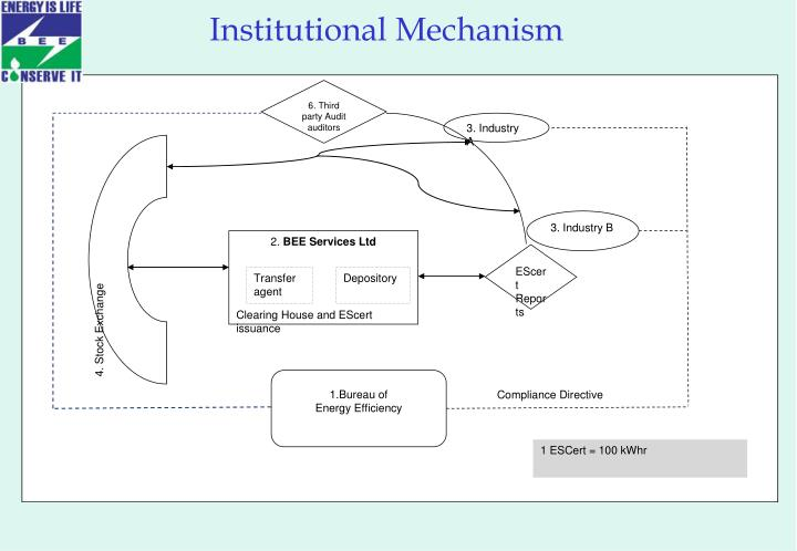 Institutional Mechanism