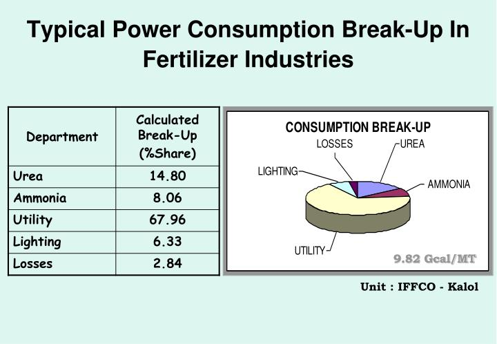 Typical Power Consumption Break-Up In Fertilizer Industries